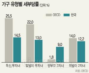 우리나라 소득세 부담률 높다? 낮다?… OECD 보고서에는